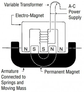 Eriez-Electro-Permanent-Diagram